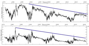 Solar Dipole radial and classic.JPG