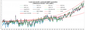 Temps_12-month_1850-2022_3.png