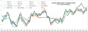Temps_20-yr-trends_1870-2022.png