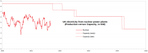 UK-Electricity_Nuclear_2020-2024.png