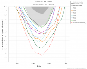 arctic-sea-ice-extent(1).png