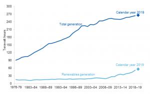 australian_electricity_generation.png