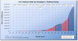 us-federal-debt-by-president-political-party.jpg