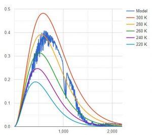 zero_ppm_CO2_MODTRAN.JPG