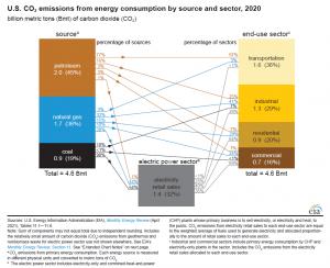 EIA_US-CO2-emissions_2020.png
