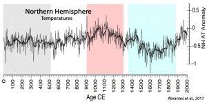 Holocene-Cooling-Northern-Hemisphere-Abrantes-17.jpg