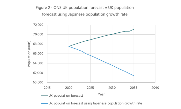Claim: Immigrants and Robots Can Ease the Climate Transition to a Reduced Population