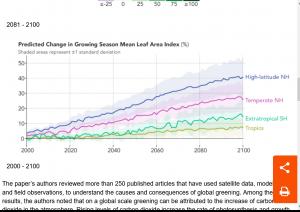 Screenshot 2021-10-02 at 21-33-53 Global Green Up Slows Warming.png