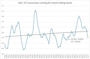 UAH 81-month trends.JPG