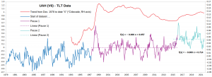 UAH_Data-plus-trend_to-Sept-2021.png
