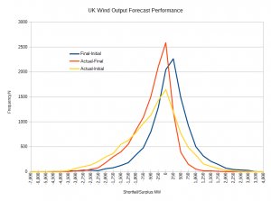 Wind Forecast performance.png