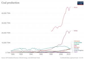 coal production.png